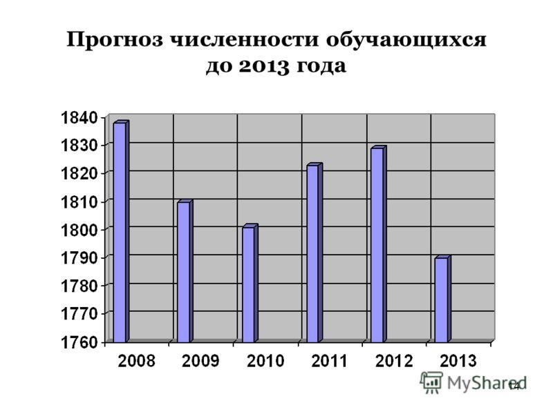 14 Прогноз численности обучающихся до 2013 года