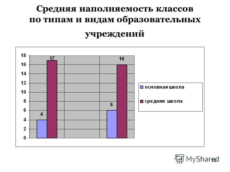 16 Средняя наполняемость классов по типам и видам образовательных учреждений