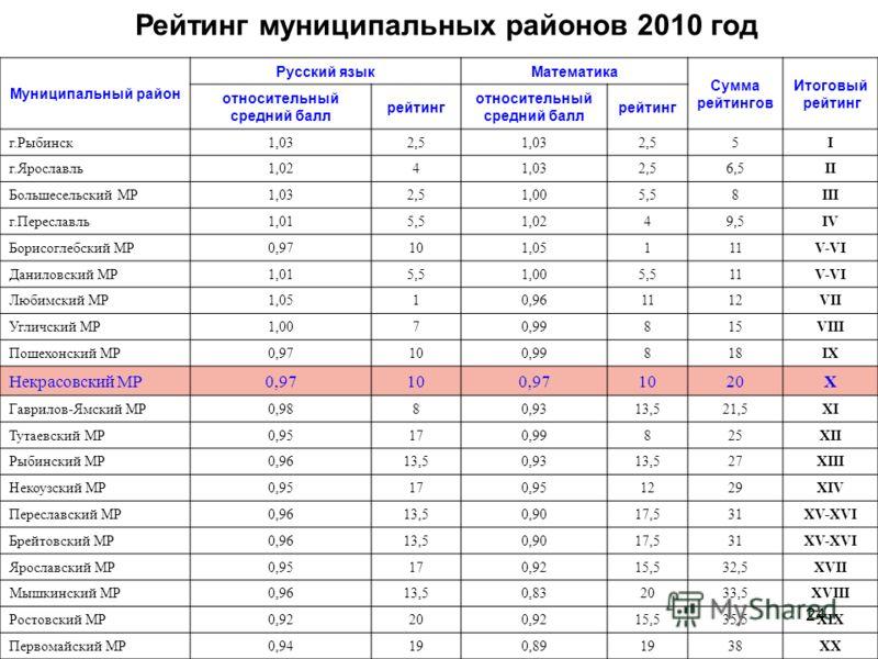 24 Рейтинг муниципальных районов 2010 год Муниципальный район Русский языкМатематика Сумма рейтингов Итоговый рейтинг относительный средний балл рейтинг относительный средний балл рейтинг г.Рыбинск1,032,51,032,55I г.Ярославль1,0241,032,56,5II Большес