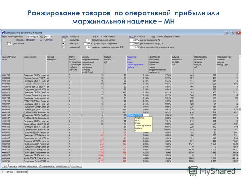 Ранжирование товаров по оперативной прибыли или маржинальной наценке – МН