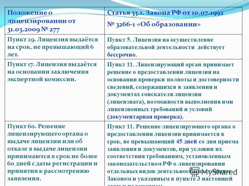 Положение о лицензировании от 31.03.2009 277 Статья 33.1. Закона РФ от 10.07.1992 3266-1 «Об образовании» Пункт 29. Лицензия выдаётся на срок, не превышающий 6 лет. Пункт 5. Лицензия на осуществление образовательной деятельности действует бессрочно.