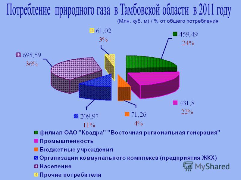 (Млн. куб. м) / % от общего потребления