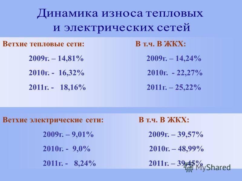Ветхие тепловые сети: В т.ч. В ЖКХ: 2009г. – 14,81% 2009г. – 14,24% 2010г. - 16,32% 2010г. - 22,27% 2011г. - 18,16% 2011г. – 25,22% Ветхие электрические сети: В т.ч. В ЖКХ: 2009г. – 9,01% 2009г. – 39,57% 2010г. - 9,0% 2010г. – 48,99% 2011г. - 8,24% 2