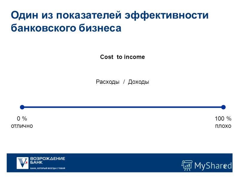 2 Cost to income Расходы / Доходы Один из показателей эффективности банковского бизнеса 100 % плохо 0 % отлично