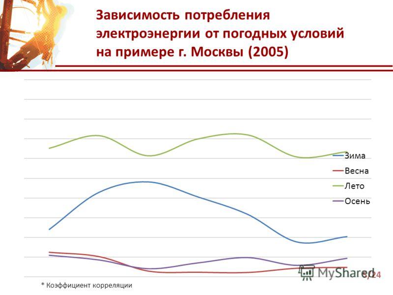 Зависимость потребления электроэнергии от погодных условий на примере г. Москвы (2005) * Коэффициент корреляции 5/24