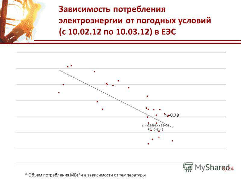 Зависимость потребления электроэнергии от погодных условий (с 10.02.12 по 10.03.12) в ЕЭС * Объем потребления МВт*ч в зависимости от температуры 6/24