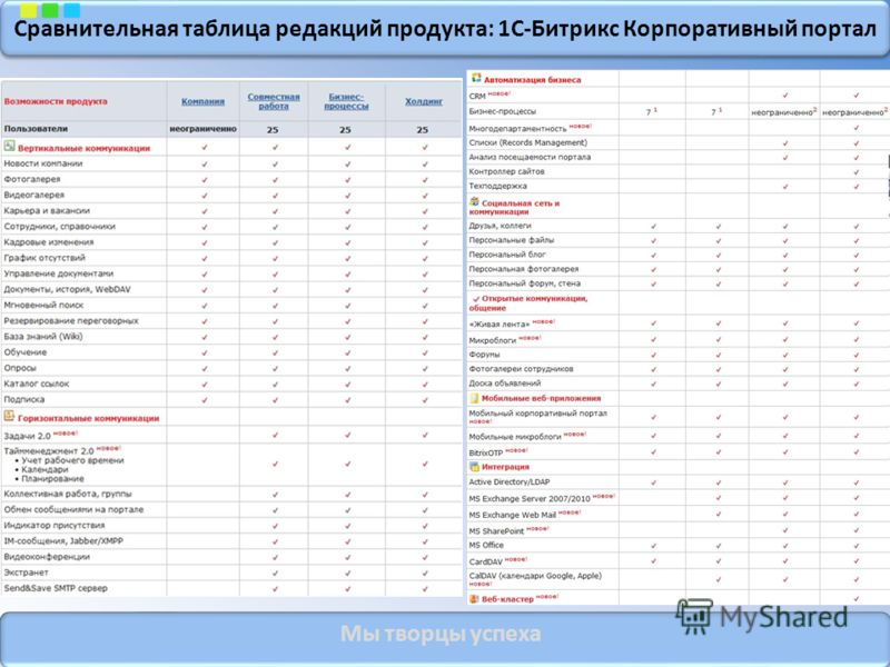 Сравнительная таблица редакций продукта: 1С-Битрикс Корпоративный портал Мы творцы успеха