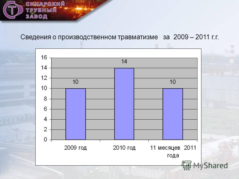 Сведения о производственном травматизме за 2009 – 2011 г.г.