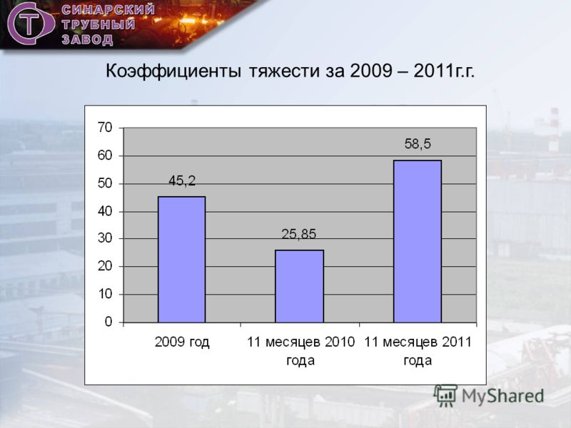 Коэффициенты тяжести за 2009 – 2011г.г.
