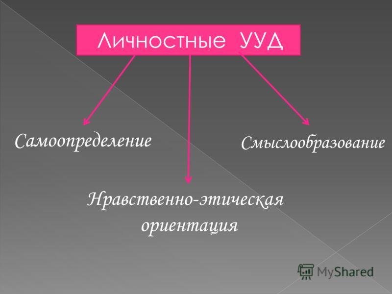 Личностные УУД Самоопределение Смыслообразование Нравственно-этическая ориентация