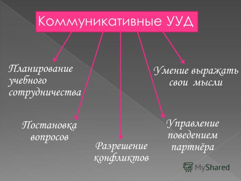 Коммуникативные УУД Планирование учебного сотрудничества Постановка вопросов Умение выражать свои мысли Управление поведением партнёра Разрешение конфликтов