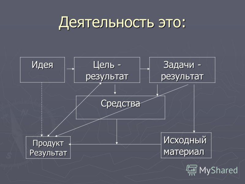 Деятельность это: Идея Идея Цель - результат Задачи - результат Средства Продукт Результат Исходный материал