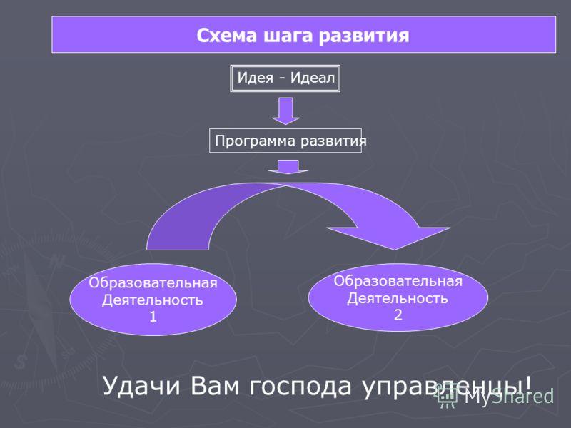 Образовательная Деятельность 1 Образовательная Деятельность 2 Идея - Идеал Программа развития Удачи Вам господа управленцы! Схема шага развития