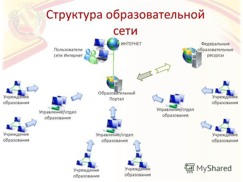 Структура образовательной сети Управление/отдел образования Учреждение образования Образовательный Портал Федеральные образовательные ресурсы Пользователи сети Интернет ИНТЕРНЕТ