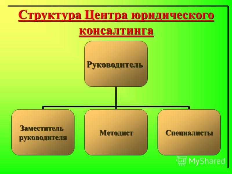 Структура Центра юридического консалтинга Руководитель ЗаместительруководителяМетодистСпециалисты
