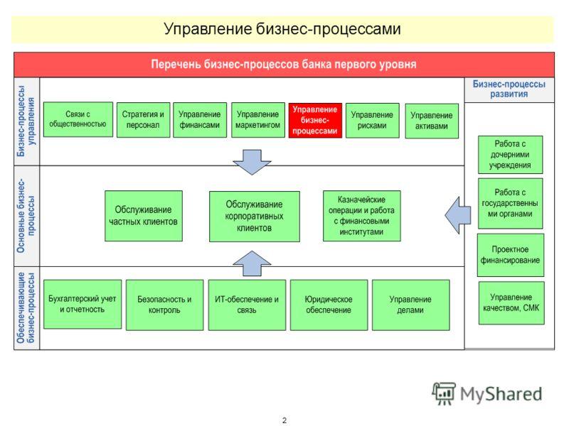 2 Управление бизнес-процессами