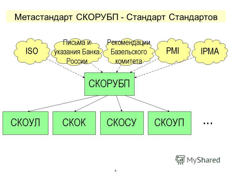 4 Метастандарт СКОРУБП - Стандарт Стандартов