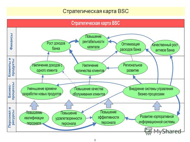 5 Стратегическая карта BSC