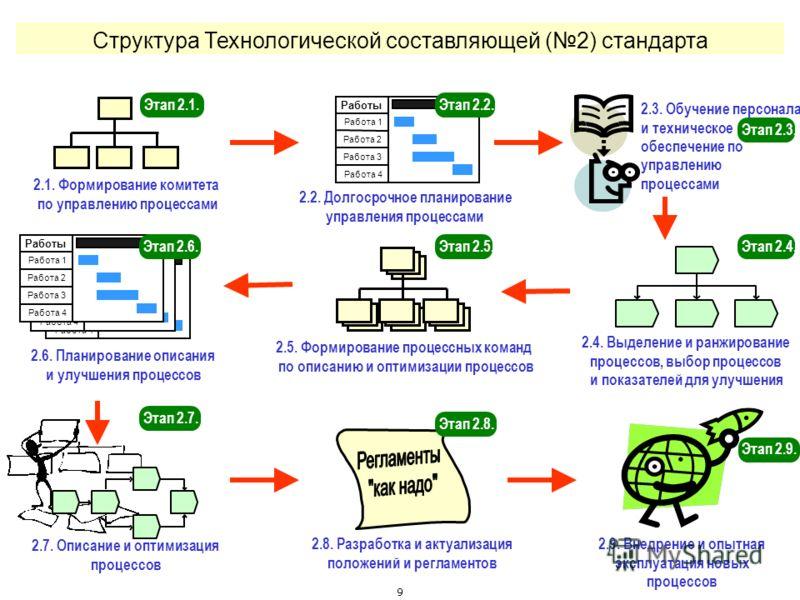 9 Структура Технологической составляющей (2) стандарта 2.8. Разработка и актуализация положений и регламентов 2.1. Формирование комитета по управлению процессами 2.9. Внедрение и опытная эксплуатация новых процессов Проект Работа 1 Работа 2 Работа 3