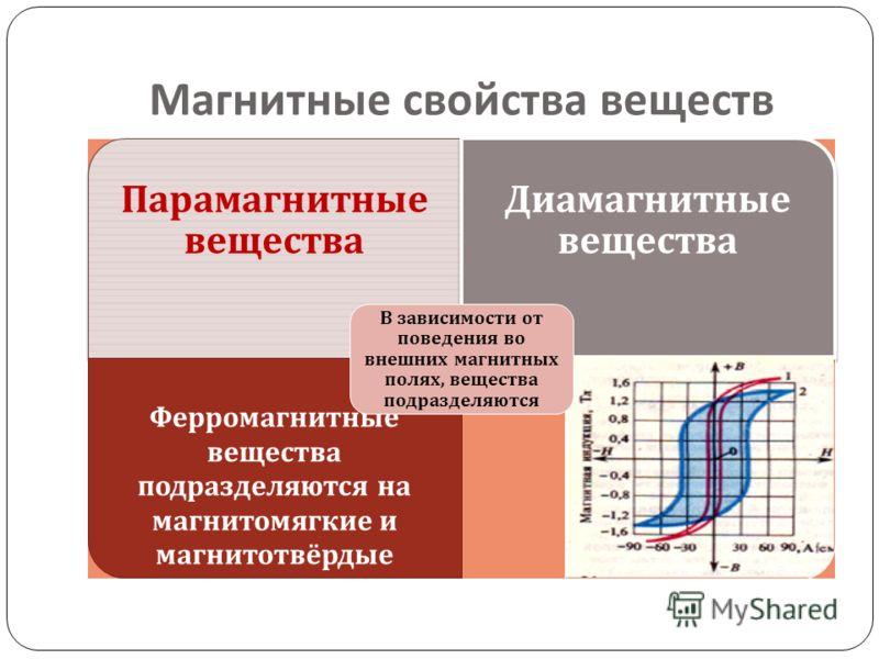 Магнитные свойства веществ Парамагнитные вещества Диамагнитные вещества Ферромагнитные вещества подразделяются на магнитомягкие и магнитотвёрдые В зависимости от поведения во внешних магнитных полях, вещества подразделяются