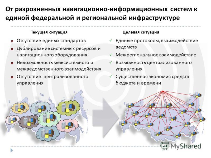 Текущая ситуация Отсутствие единых стандартов Дублирование системных ресурсов и навигационного оборудования Невозможность межсистемного и межведомственного взаимодействия Отсутствие централизованного управления Целевая ситуация Единые протоколы, взаи