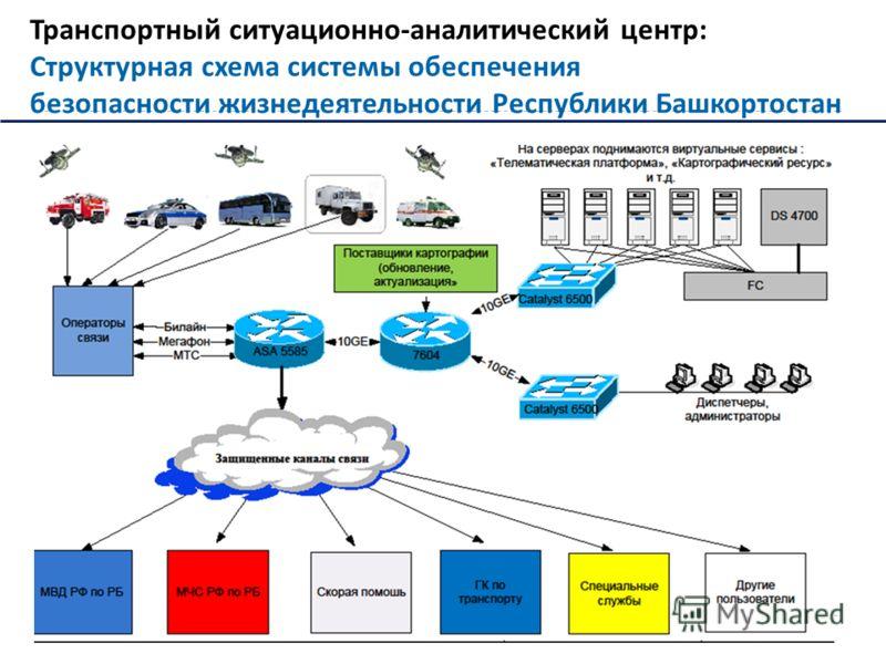 Транспортный ситуационно - аналитический центр : Структурная схема системы обеспечения безопасности жизнедеятельности Республики Башкортостан