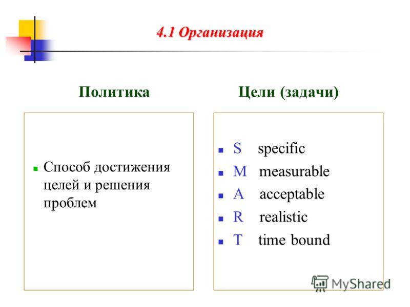 4.1 Организация Политика Цели (задачи) Способ достижения целей и решения проблем S specific M measurable A acceptable R realistic T time bound