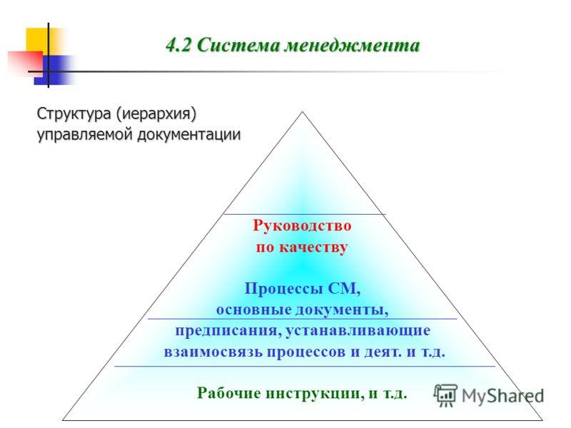 4.2 Система менеджмента Структура (иерархия) управляемой документации Pуководство по качеству Процессы СМ, основные документы, предписания, устанавливающие взаимосвязь процессов и деят. и т.д. Рабочие инструкции, и т.д. Отчеты, протоколы, публикации,