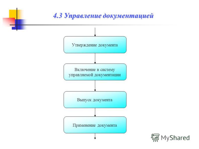 Выпуск документа Утверждение документа Включение в систему управляемой документации Применение документа 4.3 Управление документацией