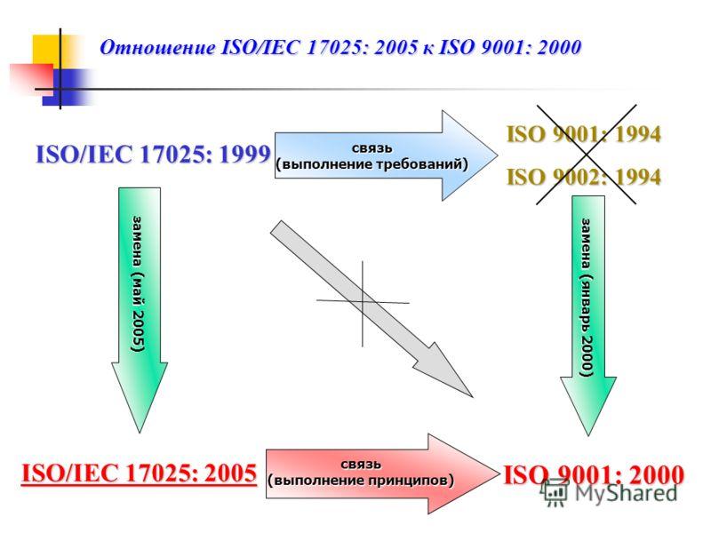 ISO/IEC 17025: 1999 ISO 9001: 1994 ISO 9002: 1994 связь (выполнение требований) замена ( январь 2000) ISO 9001: 2000 связь ( выполнение принципов ) ISO/IEC 17025: 2005 замена ( май 2005) Отношение ISO/IEC 17025: 2005 к ISO 9001: 2000