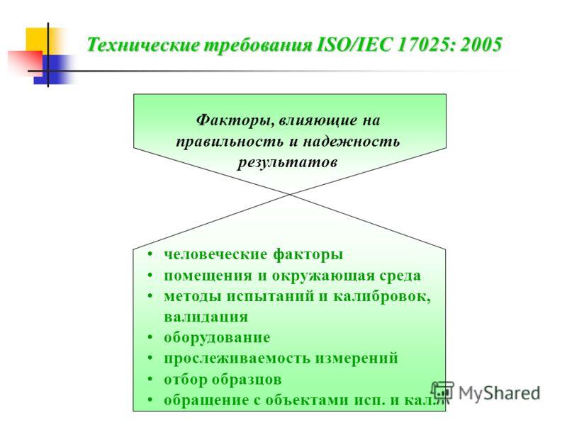 Технические требования ISO/IEC 17025: 2005 Факторы, влияющие на правильность и надежность результатов человеческие факторы помещения и окружающая среда методы испытаний и калибровок,валидация оборудование прослеживаемость измерений отбор образцов обр