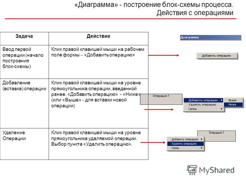 «Диаграмма» - построение блок-схемы процесса. Действия с операциями ЗадачаДействие Ввод первой операции (начало построения блок-схемы) Клик правой клавишей мыши на рабочем поле формы – «Добавить операцию» Добавление (вставка) операции Клик правой кла