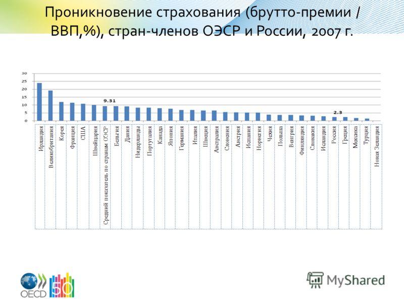 Проникновение страхования (брутто-премии / ВВП,%), стран-членов ОЭСР и России, 2007 г.