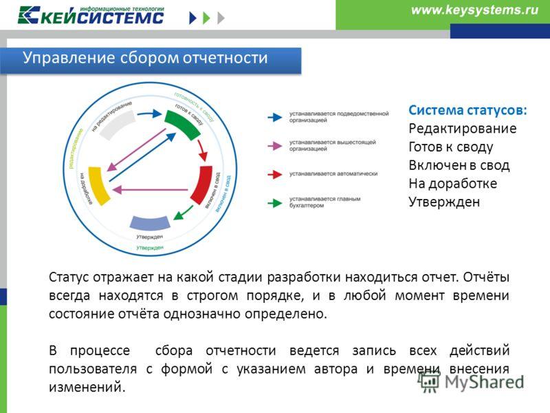 Управление сбором отчетности Система статусов: Редактирование Готов к своду Включен в свод На доработке Утвержден Статус отражает на какой стадии разр