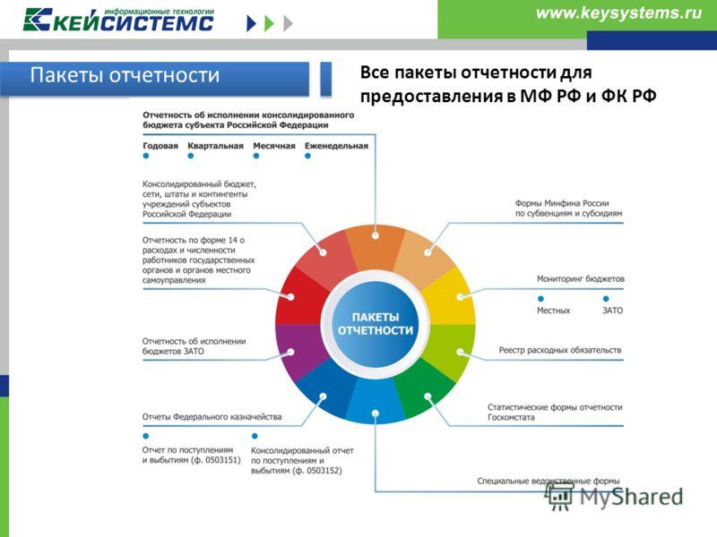 Пакеты отчетности Все пакеты отчетности для предоставления в МФ РФ и ФК РФ