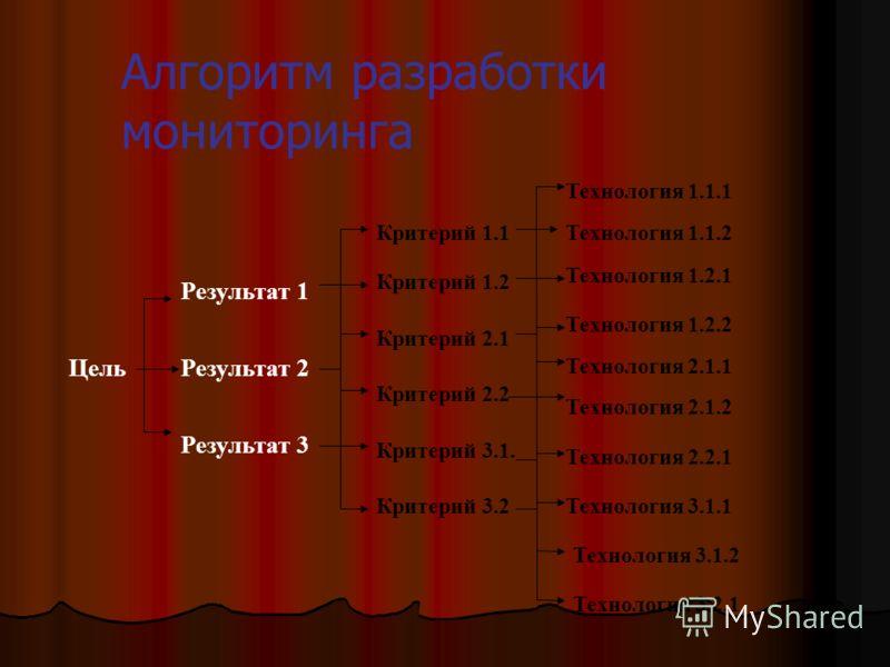 Алгоритм разработки мониторинга Цель Результат 1 Результат 2 Результат 3 Критерий 1.1 Критерий 1.2 Критерий 2.1 Критерий 2.2 Критерий 3.1. Критерий 3.2 Технология 1.1.1 Технология 1.1.2 Технология 1.2.1 Технология 1.2.2 Технология 2.1.1 Технология 2.