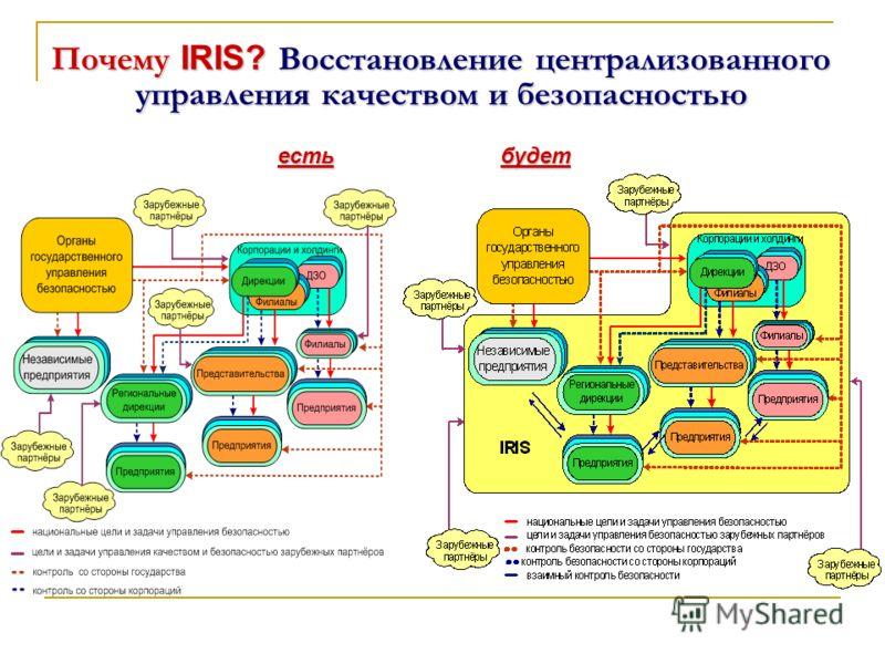 Почему IRIS? Восстановление централизованного управления качеством и безопасностью будетесть