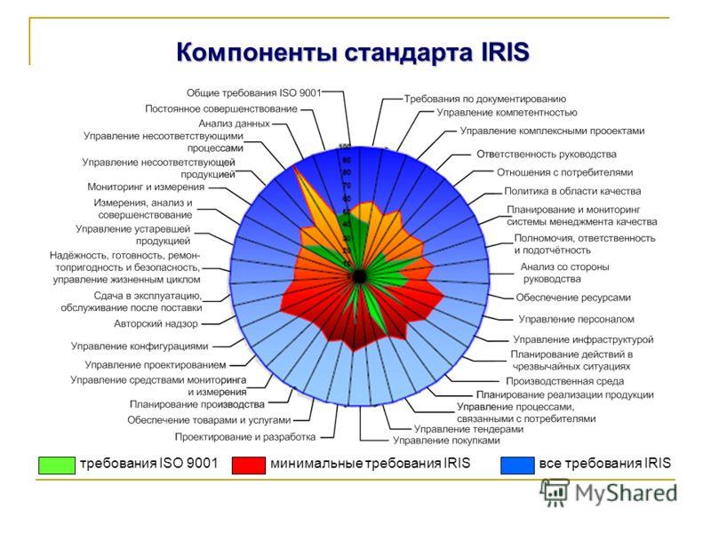 Компоненты стандарта IRIS требования ISO 9001минимальные требования IRIS все требования IRIS