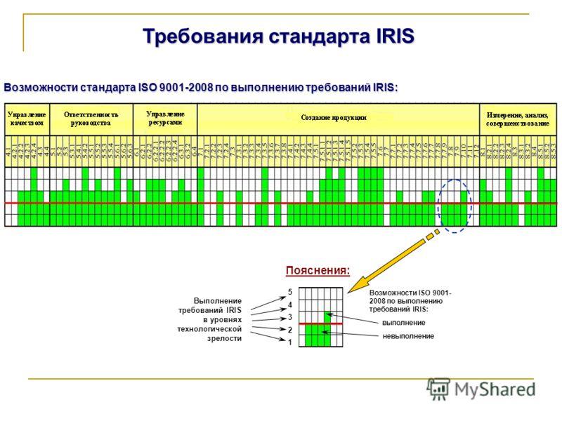 Требования стандарта IRIS Пояснения: Возможности ISO 9001- 2008 по выполнению требований IRIS: Выполнение требований IRIS в уровнях технологической зрелости 5432154321 выполнение невыполнение Возможности стандарта ISO 9001-2008 по выполнению требован
