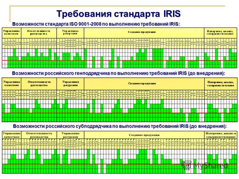 Требования стандарта IRIS Возможности стандарта ISO 9001-2008 по выполнению требований IRIS: Возможности российского генподрядчика по выполнению требований IRIS (до внедрения): Возможности российского субподрядчика по выполнению требований IRIS (до в