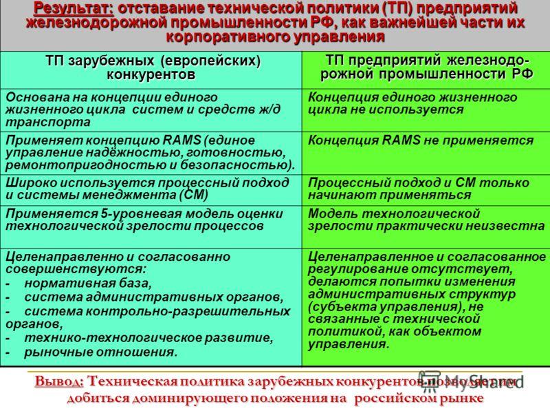 Результат: отставание технической политики (ТП) предприятий железнодорожной промышленности РФ, как важнейшей части их корпоративного управления ТП зарубежных (европейских) конкурентов ТП зарубежных (европейских) конкурентов ТП предприятий железнодо-