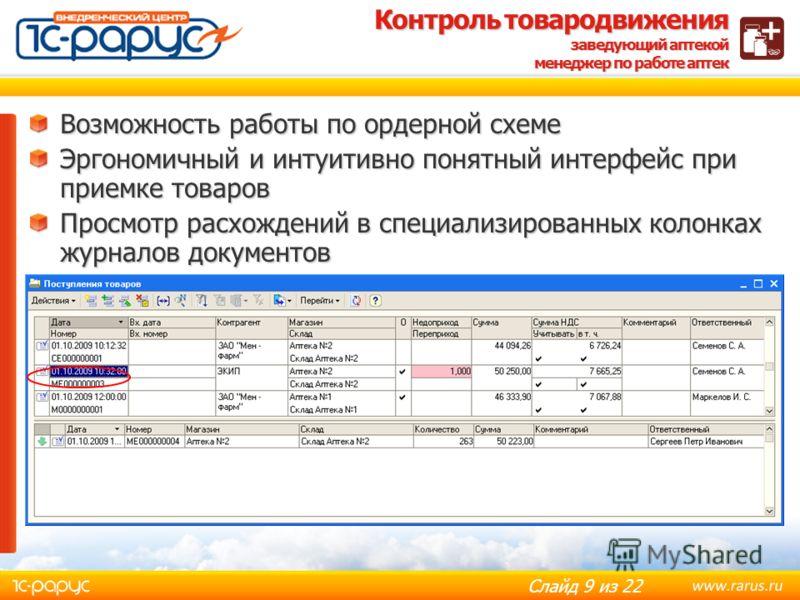 Слайд 8 из 22 Процесс приемки товара заведующий аптекой Упрощение процесса приемки товара Формирование заказа поставщику на основании расчета потребностей аптеки и анализа предложений поставщиков в электронном виде Обмен данными с торговыми площадкам