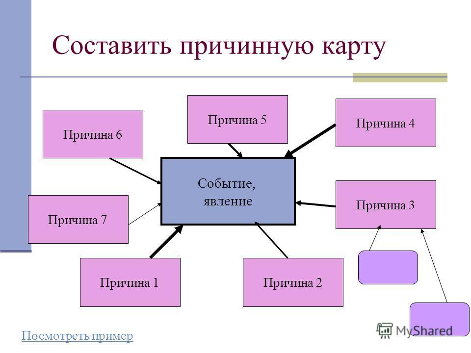 36 Составить причинную карту Событие, явление Причина 1Причина 2 Причина 3 Причина 4 Причина 5 Причина 6 Причина 7 Посмотреть пример