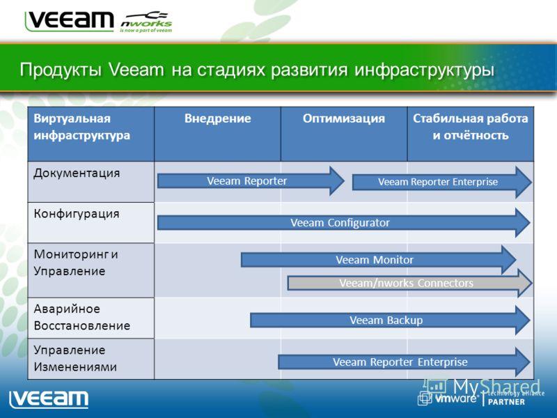 Продукты Veeam на стадиях развития инфраструктуры Виртуальная инфраструктура ВнедрениеОптимизацияСтабильная работа и отчётность Документация Конфигурация Мониторинг и Управление Аварийное Восстановление Управление Изменениями Veeam Reporter Veeam Con
