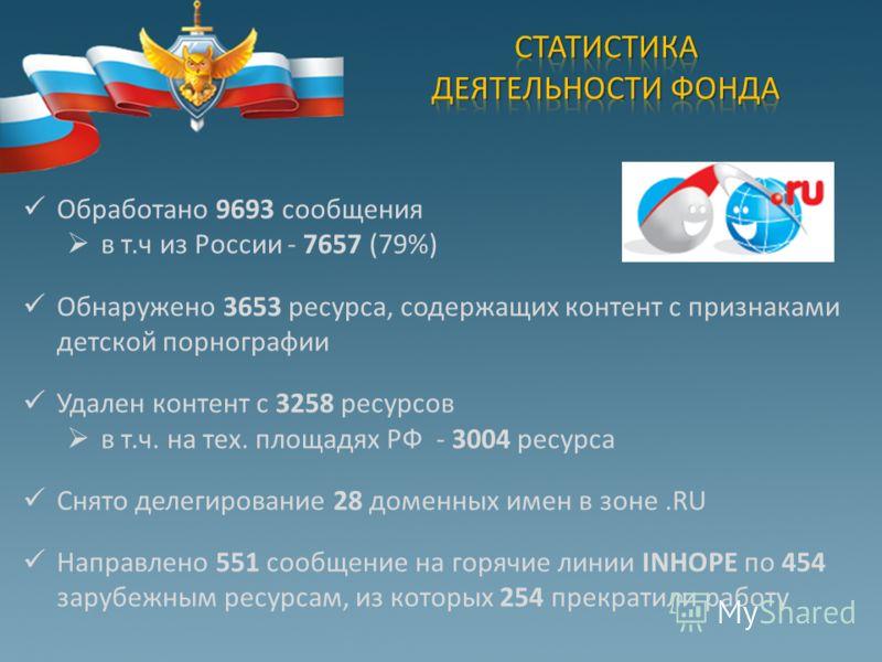 Обработано 9693 сообщения в т.ч из России - 7657 (79%) Обнаружено 3653 ресурса, содержащих контент с признаками детской порнографии Удален контент с 3258 ресурсов в т.ч. на тех. площадях РФ - 3004 ресурса Снято делегирование 28 доменных имен в зоне.R