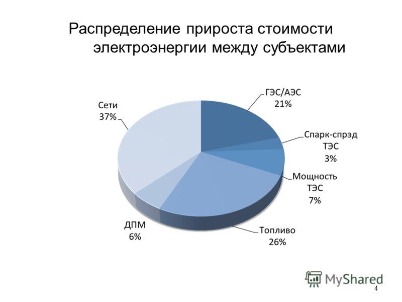 Распределение прироста стоимости электроэнергии между субъектами 4