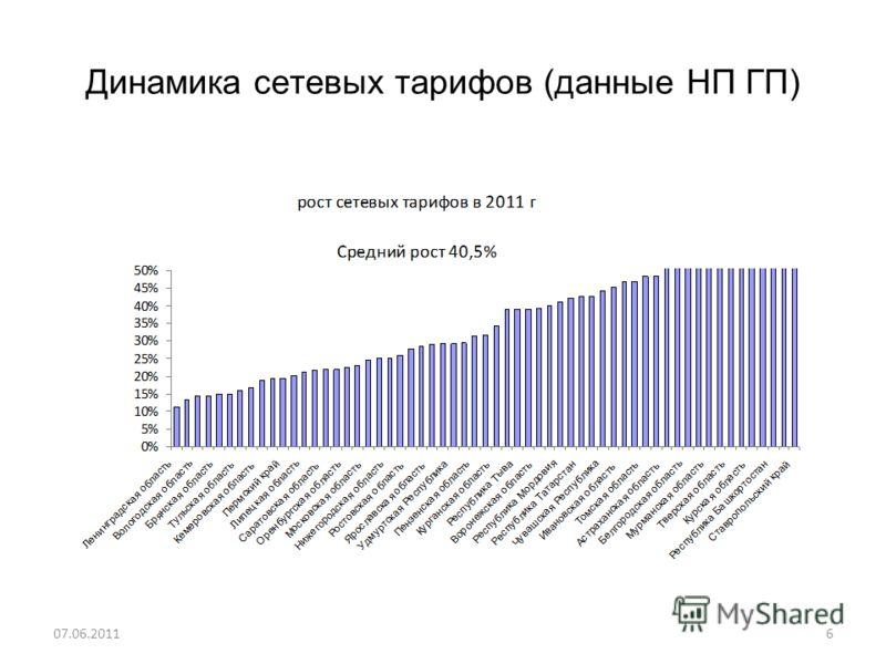 Динамика сетевых тарифов (данные НП ГП) 07.06.20116