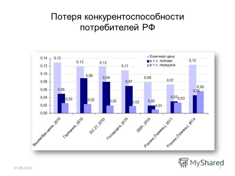 Потеря конкурентоспособности потребителей РФ 07.06.20117