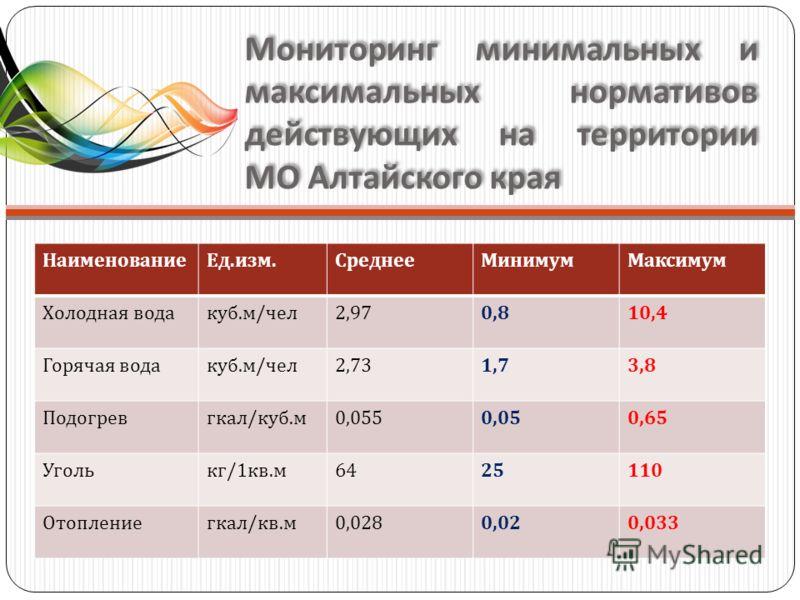 Мониторинг минимальных и максимальных нормативов действующих на территории МО Алтайского края НаименованиеЕд. изм. СреднееМинимумМаксимум Холодная водакуб. м / чел 2,970,810,4 Горячая водакуб. м / чел 2,731,73,8 Подогревгкал / куб. м 0,0550,050,65 Уг