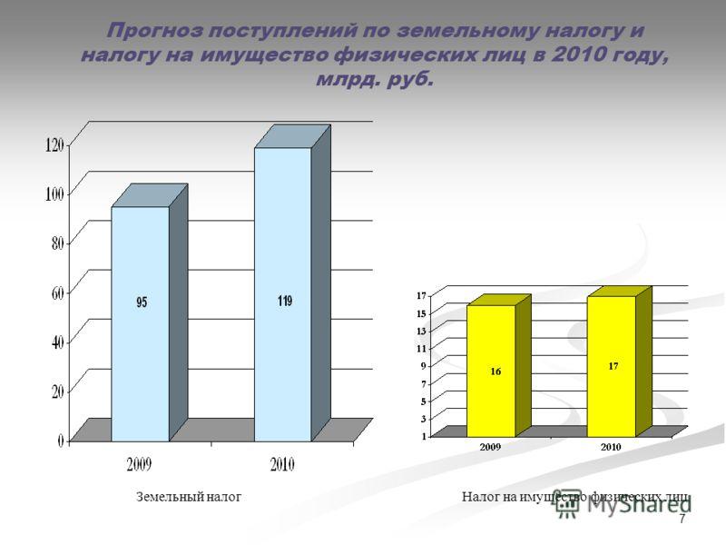 Прогноз поступлений по земельному налогу и налогу на имущество физических лиц в 2010 году, млрд. руб. 7 Земельный налогНалог на имущество физических лиц